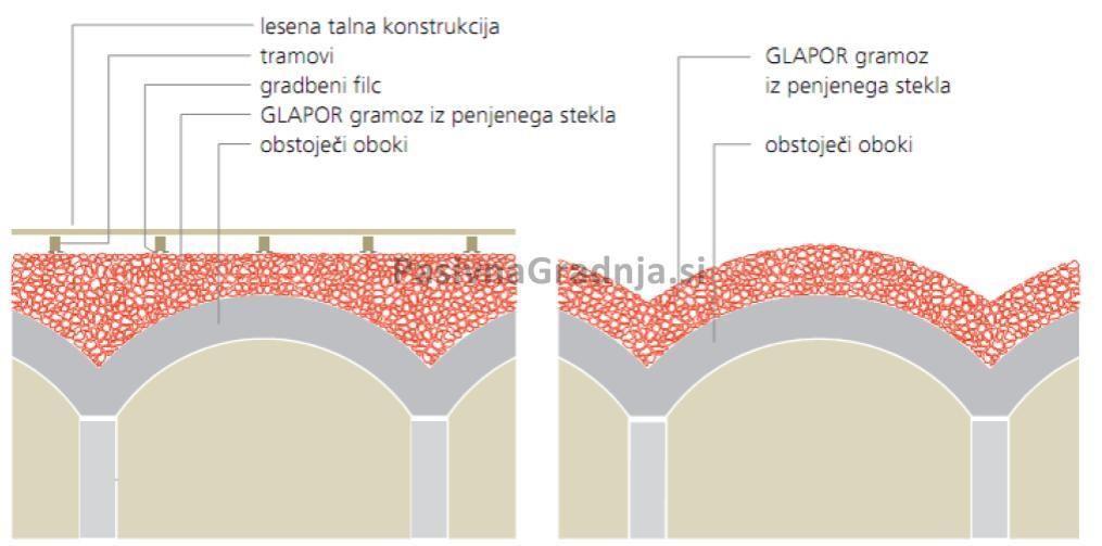 Lahki agregat kot izravnalno in izolacijsko nasutje na obokih